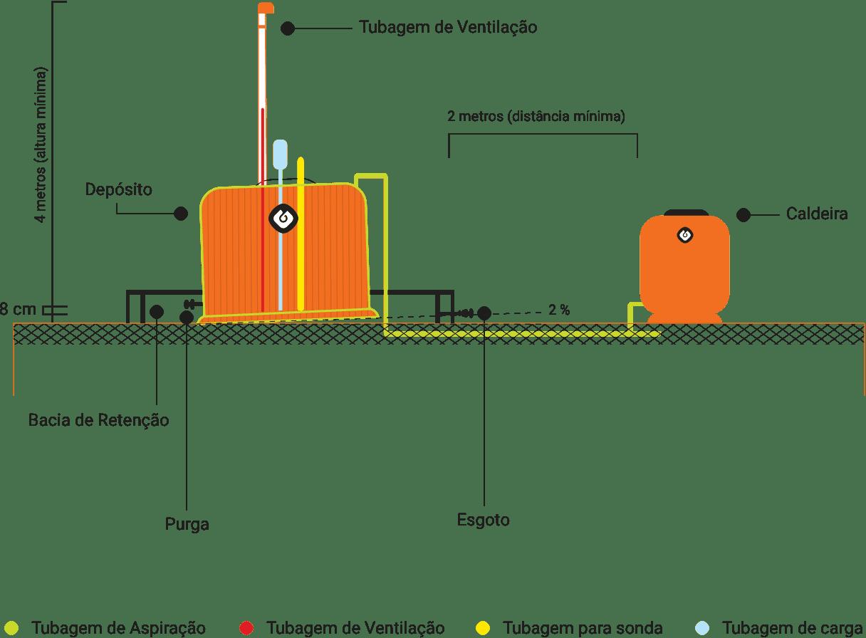 depósito aéreo gasóleo de aquecimento